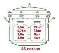 Автоклав электрический с ЭБУ из нержавеющей стали 46 л. Консерватор - фото 10105