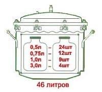 Автоклав из нержавеющей стали 46 л. Консерватор Газ Нерж - фото 5251